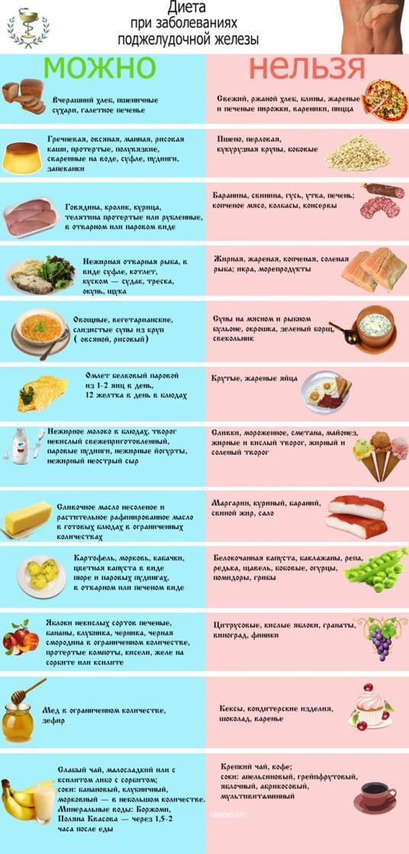 признаки заболевания поджелудочной железы