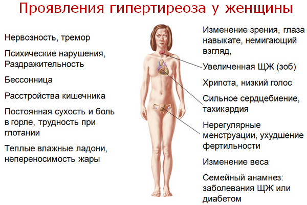 увеличение щитовидной железы симптомы