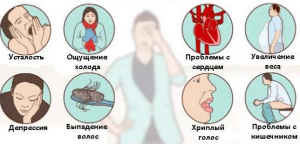 признаки нарушения работы щитовидной железы у женщин